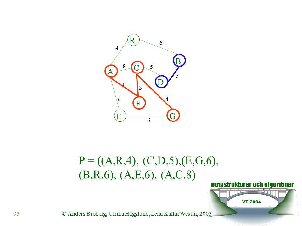 Datastrukturer och algoritmer VT 2004 93© Anders Broberg, Ulrika Hägglund, Lena Kallin Westin, 2003 A R B F C D E G 4 6 8 5 3 4 3 4 6 6 P = ((A,R,4), (C,D,5),(E,G,6), (B,R,6), (A,E,6), (A,C,8)