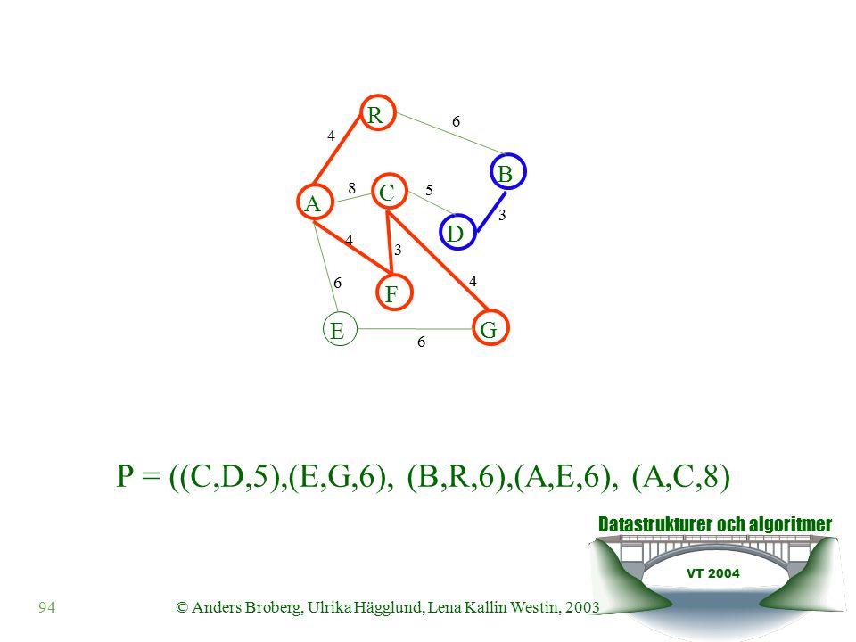 Datastrukturer och algoritmer VT 2004 94© Anders Broberg, Ulrika Hägglund, Lena Kallin Westin, 2003 A R B F C D E G 4 6 8 5 3 4 3 4 6 6 P = ((C,D,5),(E,G,6), (B,R,6),(A,E,6), (A,C,8)