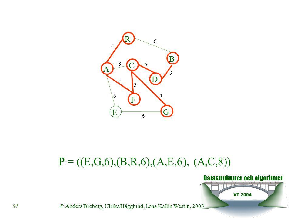 Datastrukturer och algoritmer VT 2004 95© Anders Broberg, Ulrika Hägglund, Lena Kallin Westin, 2003 A R B F C D E G 4 6 8 5 3 4 3 4 6 6 P = ((E,G,6),(B,R,6),(A,E,6), (A,C,8))