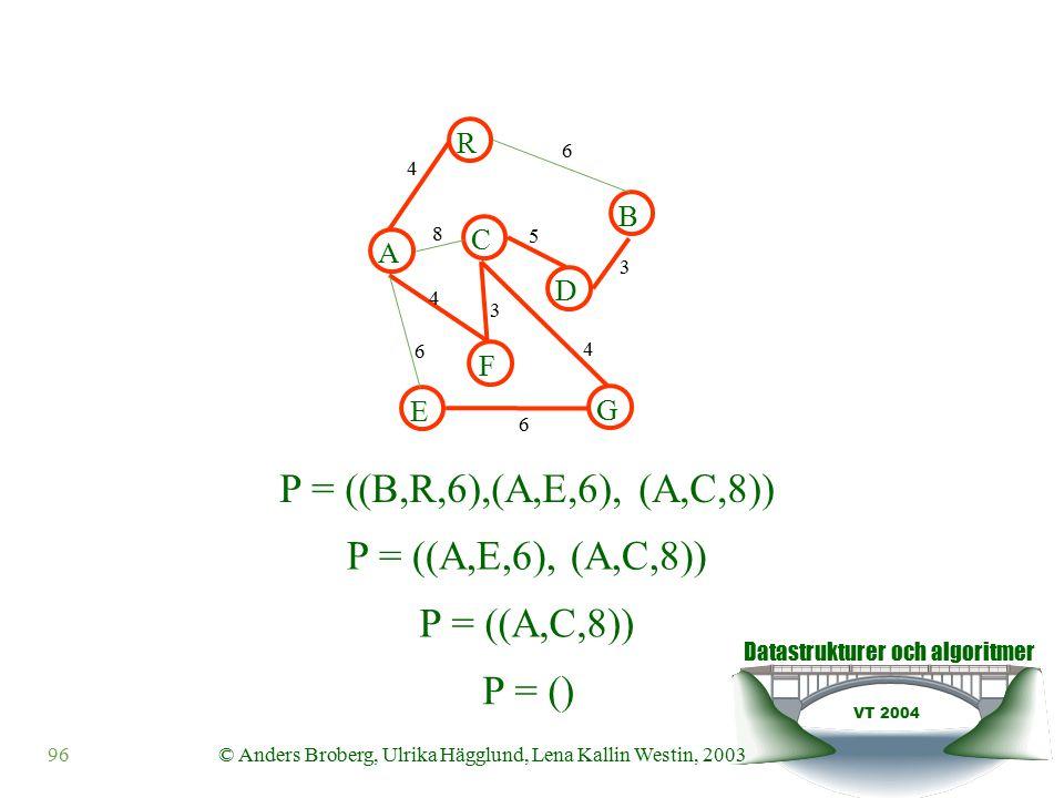 Datastrukturer och algoritmer VT 2004 96© Anders Broberg, Ulrika Hägglund, Lena Kallin Westin, 2003 A R B F C D E G 4 6 8 5 3 4 3 4 6 6 P = ((B,R,6),(A,E,6), (A,C,8)) P = ((A,E,6), (A,C,8)) P = ((A,C,8)) P = ()