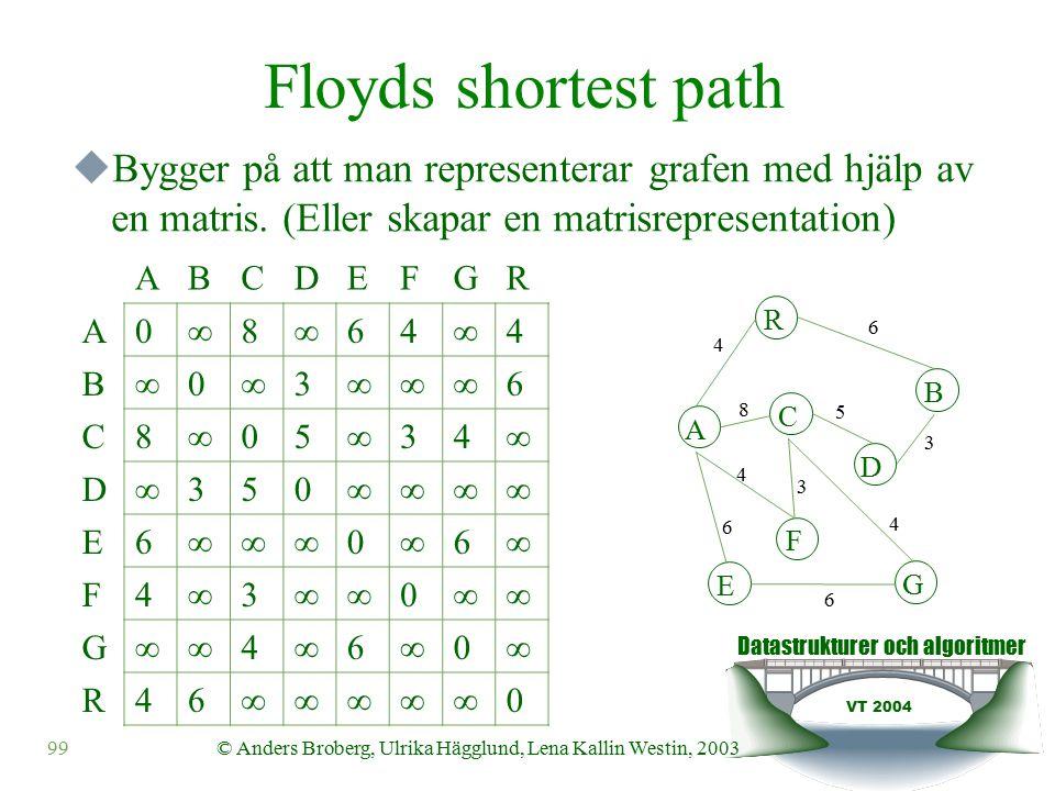 Datastrukturer och algoritmer VT 2004 99© Anders Broberg, Ulrika Hägglund, Lena Kallin Westin, 2003 Floyds shortest path  Bygger på att man representerar grafen med hjälp av en matris.