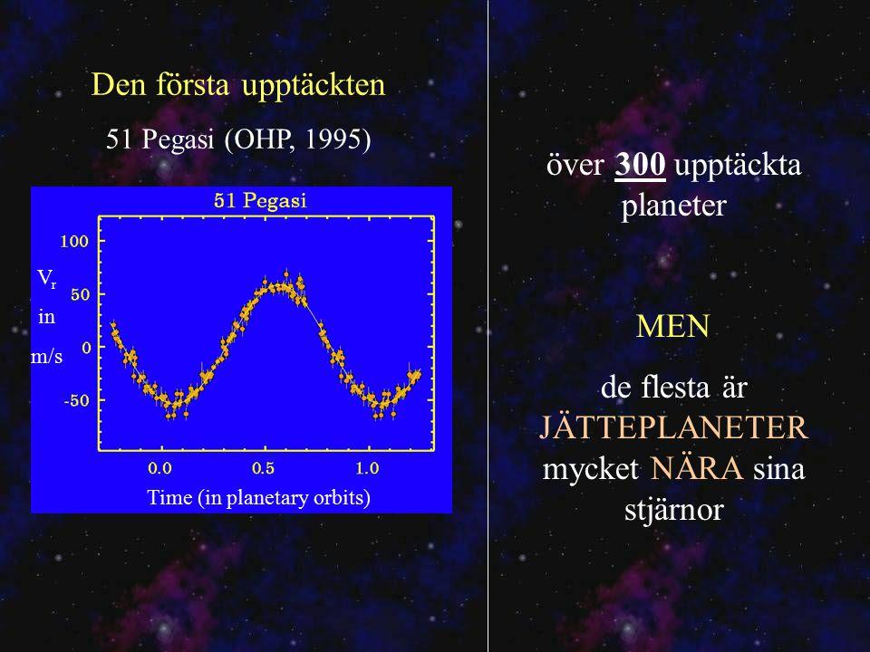 Time (in planetary orbits) V r in m/s Den första upptäckten 51 Pegasi (OHP, 1995) över 300 upptäckta planeter MEN de flesta är JÄTTEPLANETER mycket NÄRA sina stjärnor