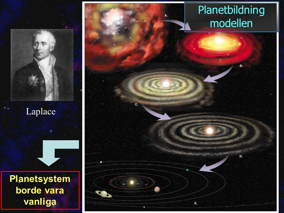Planetbildning modellen Planetsystem borde vara vanliga Laplace