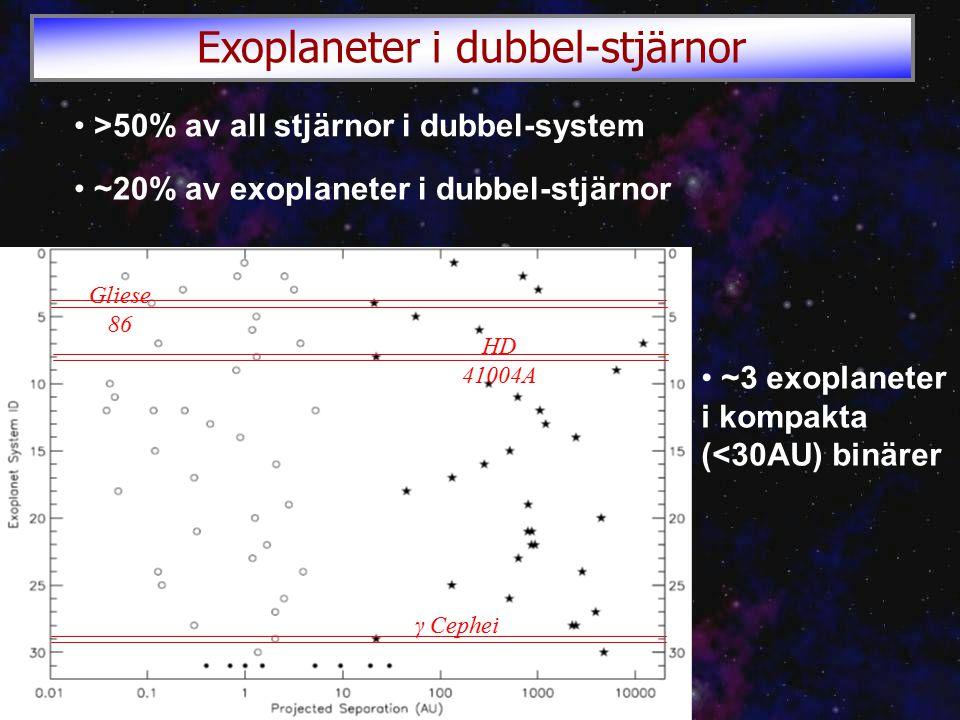 Gliese 86 HD 41004A γ Cephei Exoplaneter i dubbel-stjärnor >50% av all stjärnor i dubbel-system ~20% av exoplaneter i dubbel-stjärnor ~3 exoplaneter i kompakta (<30AU) binärer