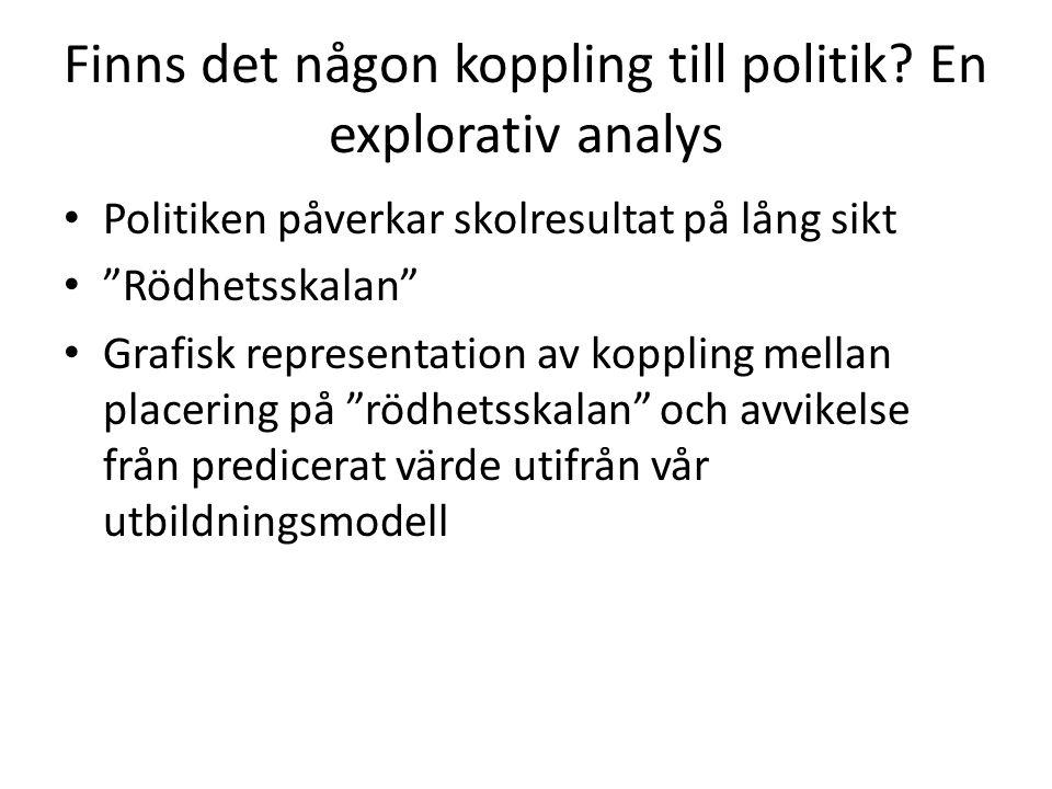 """Finns det någon koppling till politik? En explorativ analys Politiken påverkar skolresultat på lång sikt """"Rödhetsskalan"""" Grafisk representation av kop"""