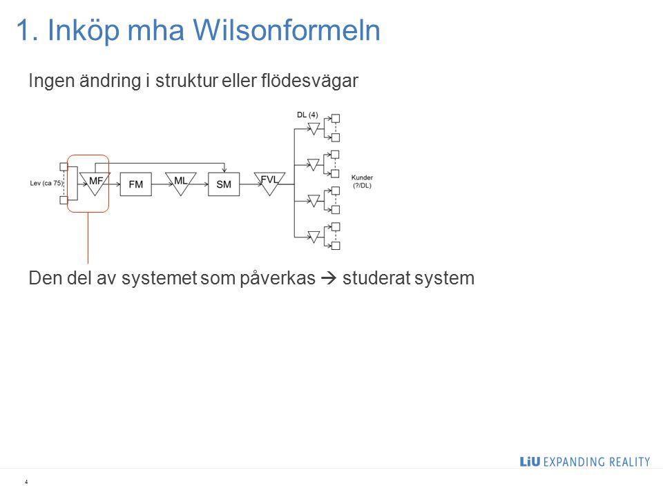 1. Inköp mha Wilsonformeln 4 Ingen ändring i struktur eller flödesvägar Den del av systemet som påverkas  studerat system
