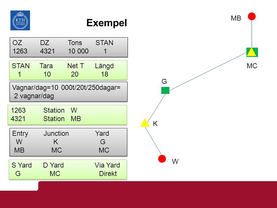 Exempel OZDZTonsSTAN 1263432110 000 1 OZDZTonsSTAN 1263432110 000 1 STANTaraNet TLängd 1 10 20 18 STANTaraNet TLängd 1 10 20 18 Vagnar/dag=10 000t/20t/250dagar= 2 vagnar/dag Vagnar/dag=10 000t/20t/250dagar= 2 vagnar/dag Entry JunctionYard W K G MB MC MC Entry JunctionYard W K G MB MC MC 1263 Station W 4321 Station MB 1263 Station W 4321 Station MB S Yard D YardVia Yard G MC Direkt S Yard D YardVia Yard G MC Direkt W K G MC MB