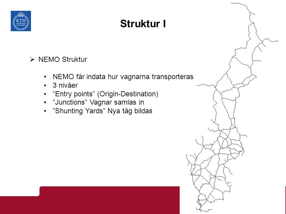 Struktur I  NEMO Struktur NEMO får indata hur vagnarna transporteras 3 nivåer Entry points (Origin-Destination) Junctions Vagnar samlas in Shunting Yards Nya tåg bildas