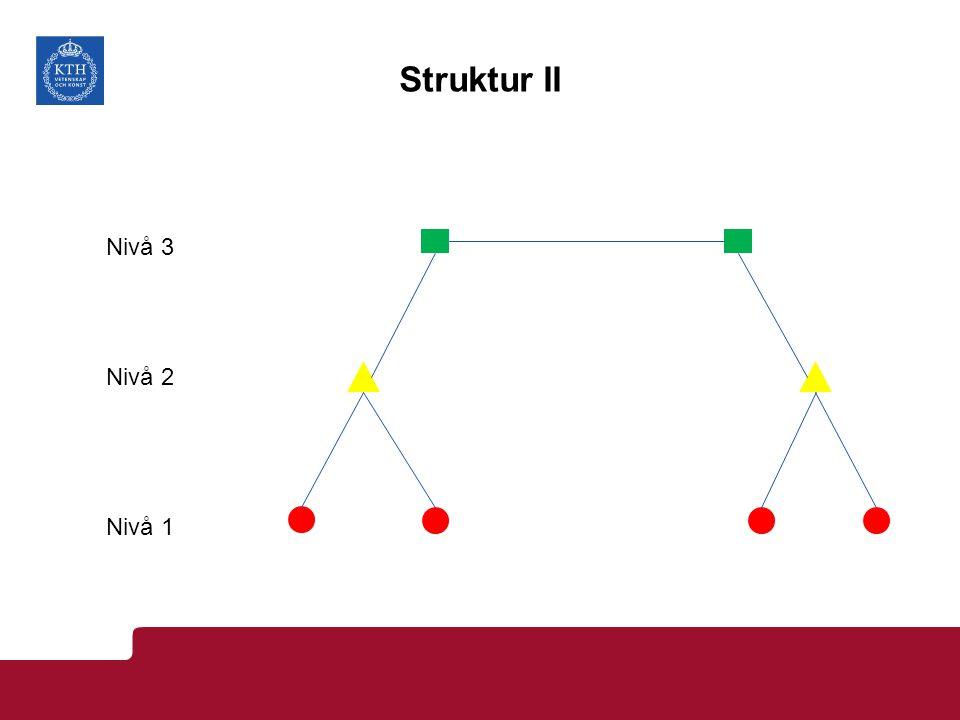 Struktur II Nivå 1 Nivå 2 Nivå 3