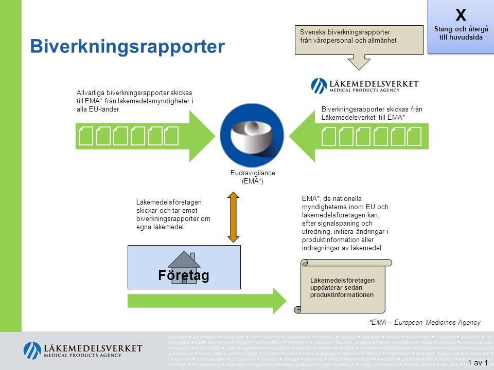 Biverkningsrapporter Allvarliga biverkningsrapporter skickas till EMA* från läkemedelsmyndigheter i alla EU-länder Eudravigilance (EMA*) Biverkningsra