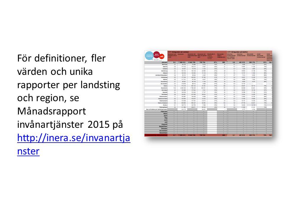 För definitioner, fler värden och unika rapporter per landsting och region, se Månadsrapport invånartjänster 2015 på http://inera.se/invanartja nster