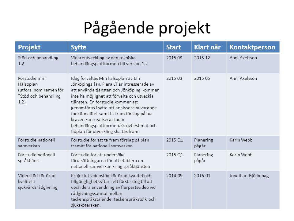 Pågående projekt ProjektSyfteStartKlart närKontaktperson Stöd och behandling 1.2 Vidareutveckling av den tekniska behandlingsplattformen till version