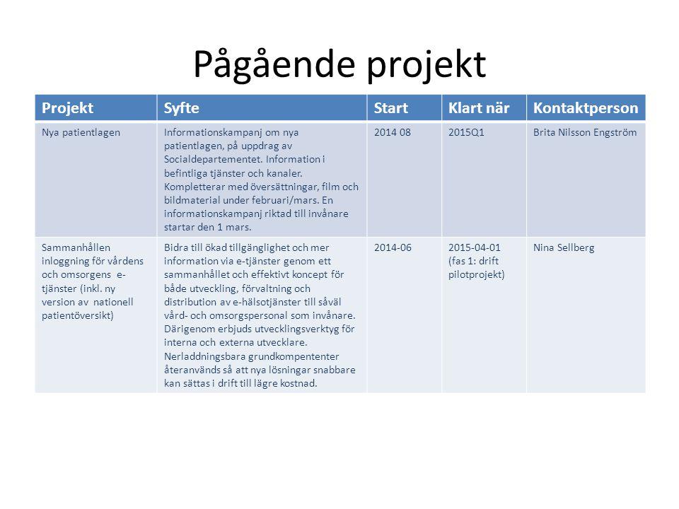 Pågående projekt ProjektSyfteStartKlart närKontaktperson Nya patientlagenInformationskampanj om nya patientlagen, på uppdrag av Socialdepartementet.