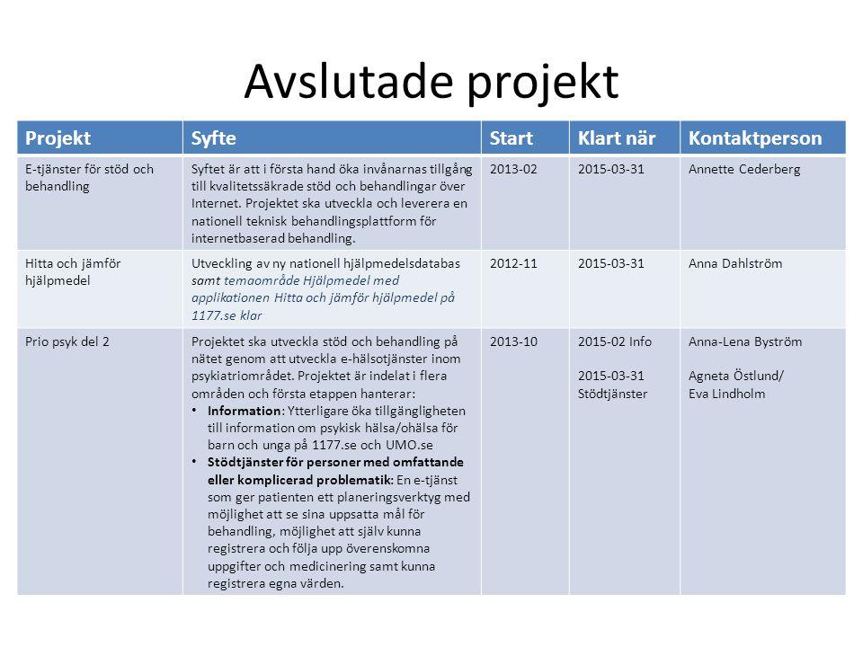 Avslutade projekt ProjektSyfteStartKlart närKontaktperson E-tjänster för stöd och behandling Syftet är att i första hand öka invånarnas tillgång till kvalitetssäkrade stöd och behandlingar över Internet.