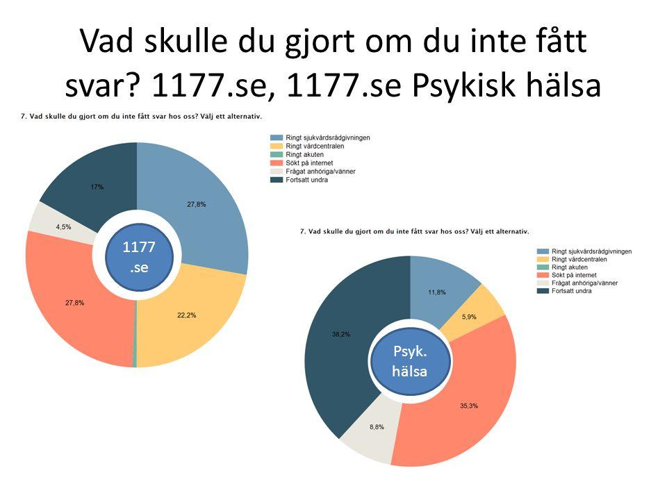 Vad skulle du gjort om du inte fått svar? 1177.se, 1177.se Psykisk hälsa 1177.se Psyk. hälsa
