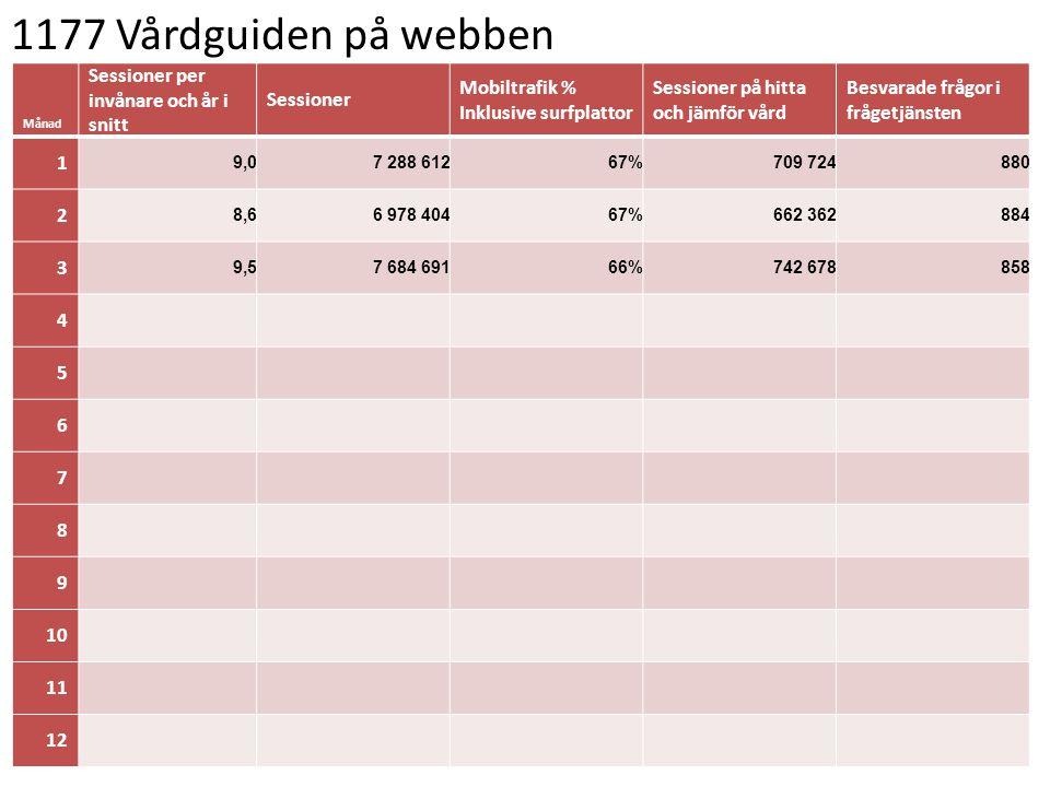 1177 Vårdguiden på telefon Månad Inkomna invånarsamtal per invånare och år i snitt Inkomna invånarsamtal 2015 Andel besvarade invånarsamtal Andel besvarade invånarsamtal besvarade inom 3 minuter 1 0,650926781%42% 2 0,6500 79977%30% 3 0,6499 29776%25% 4 5 6 7 8 9 10 11 12