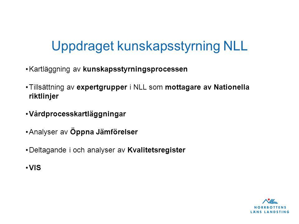 Uppdraget kunskapsstyrning NLL Kartläggning av kunskapsstyrningsprocessen Tillsättning av expertgrupper i NLL som mottagare av Nationella riktlinjer Vårdprocesskartläggningar Analyser av Öppna Jämförelser Deltagande i och analyser av Kvalitetsregister VIS