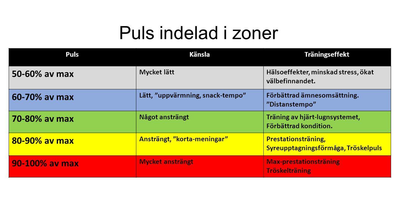 Puls indelad i zoner PulsKänslaTräningseffekt 50-60% av max Mycket lättHälsoeffekter, minskad stress, ökat välbefinnandet.