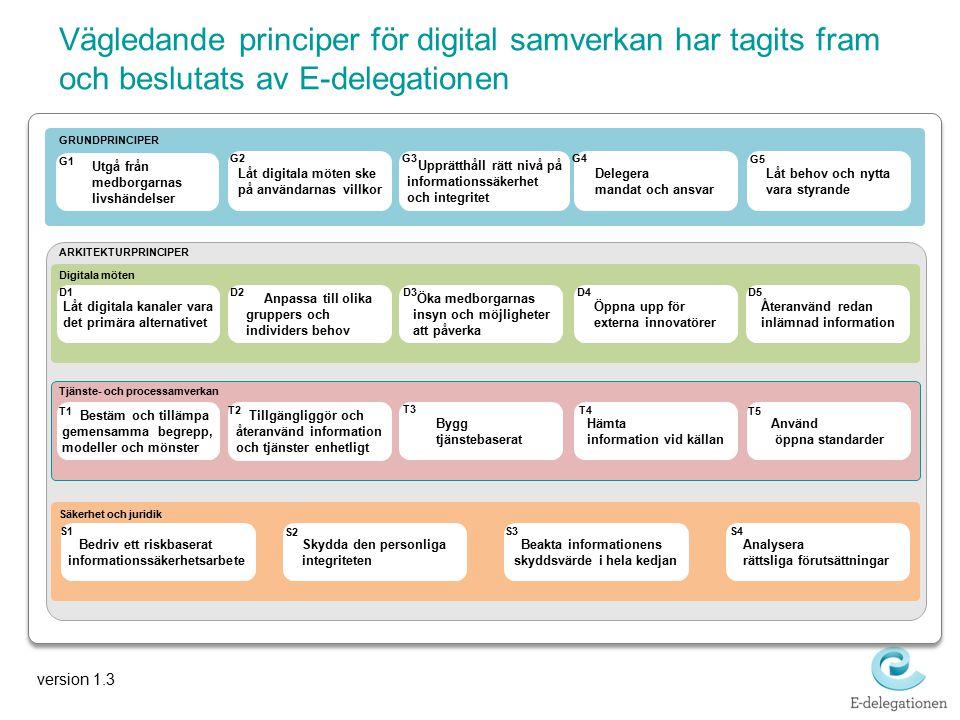Vägledande principer för digital samverkan har tagits fram och beslutats av E-delegationen ARKITEKTURPRINCIPER Hämta information vid källan Öka medbor