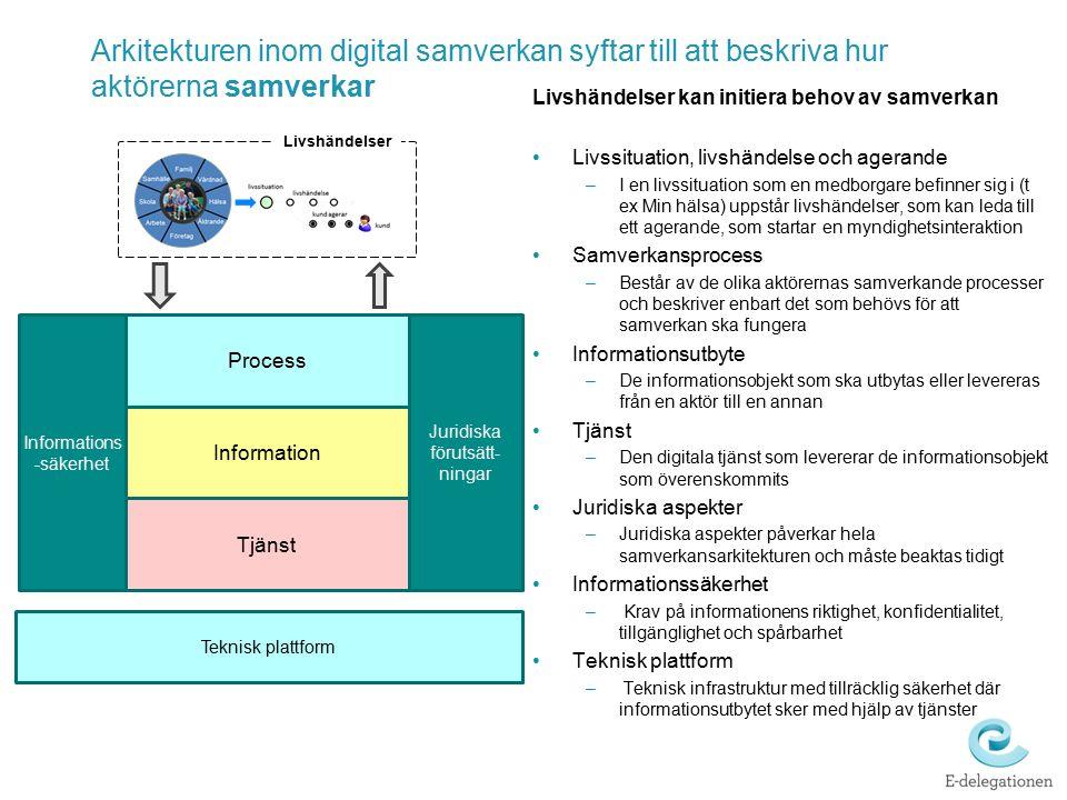Process Information Tjänst Informations -säkerhet Juridiska förutsätt- ningar Teknisk plattform Arkitekturen inom digital samverkan syftar till att be
