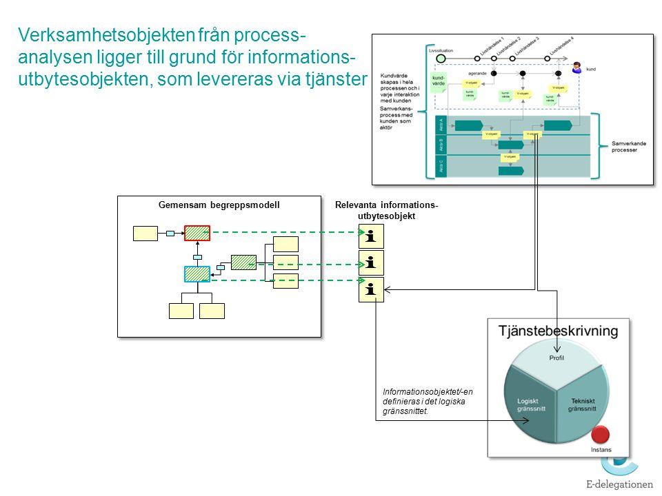 Gemensam begreppsmodell i i i Relevanta informations- utbytesobjekt Verksamhetsobjekten från process- analysen ligger till grund för informations- utb