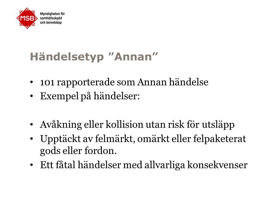 """Händelsetyp """"Annan"""" 101 rapporterade som Annan händelse Exempel på händelser: Avåkning eller kollision utan risk för utsläpp Upptäckt av felmärkt, omä"""