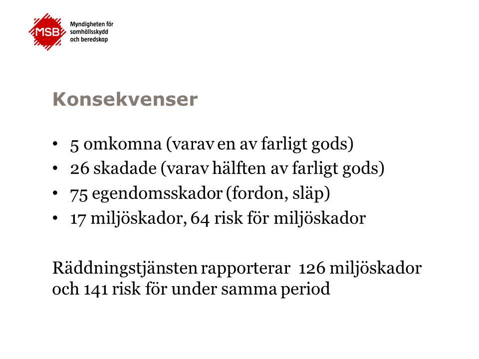 Konsekvenser 5 omkomna (varav en av farligt gods) 26 skadade (varav hälften av farligt gods) 75 egendomsskador (fordon, släp) 17 miljöskador, 64 risk