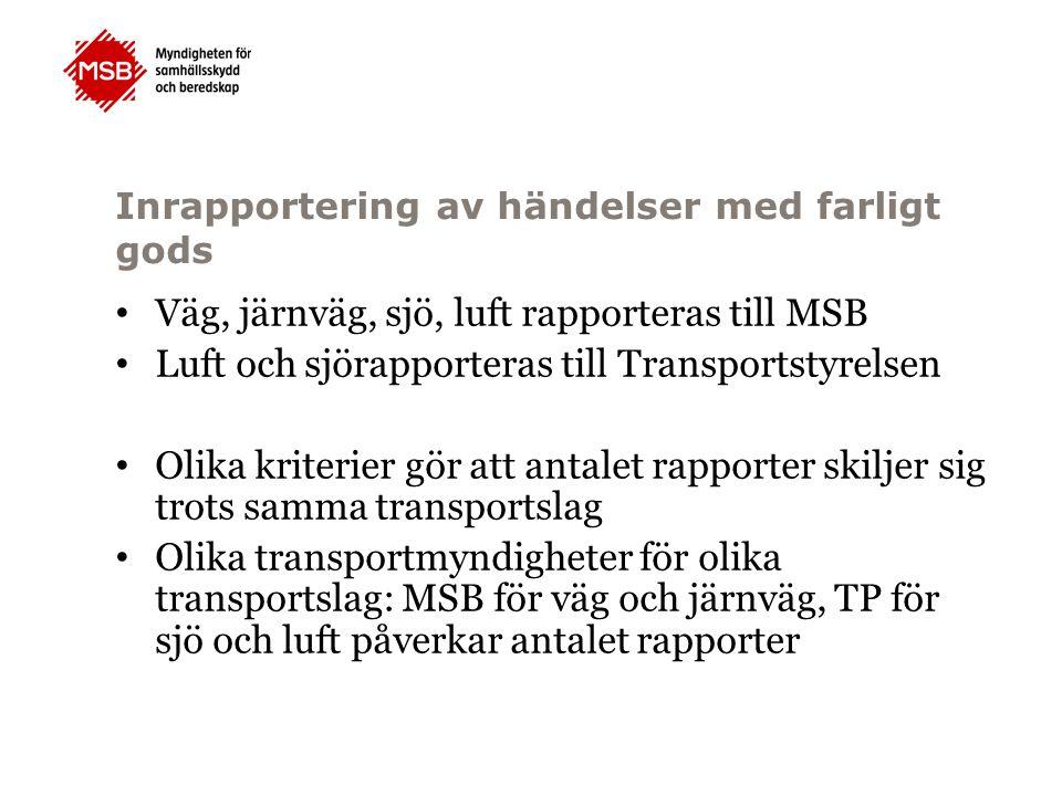Inrapportering av händelser med farligt gods Väg, järnväg, sjö, luft rapporteras till MSB Luft och sjörapporteras till Transportstyrelsen Olika kriter