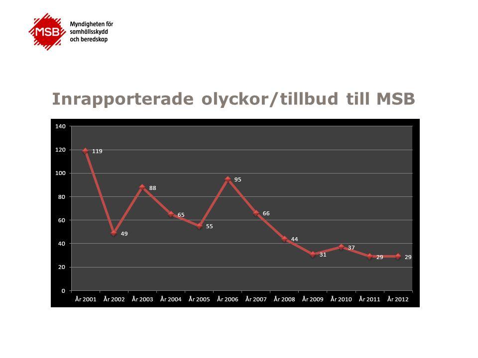 Inrapporterade olyckor/tillbud till MSB