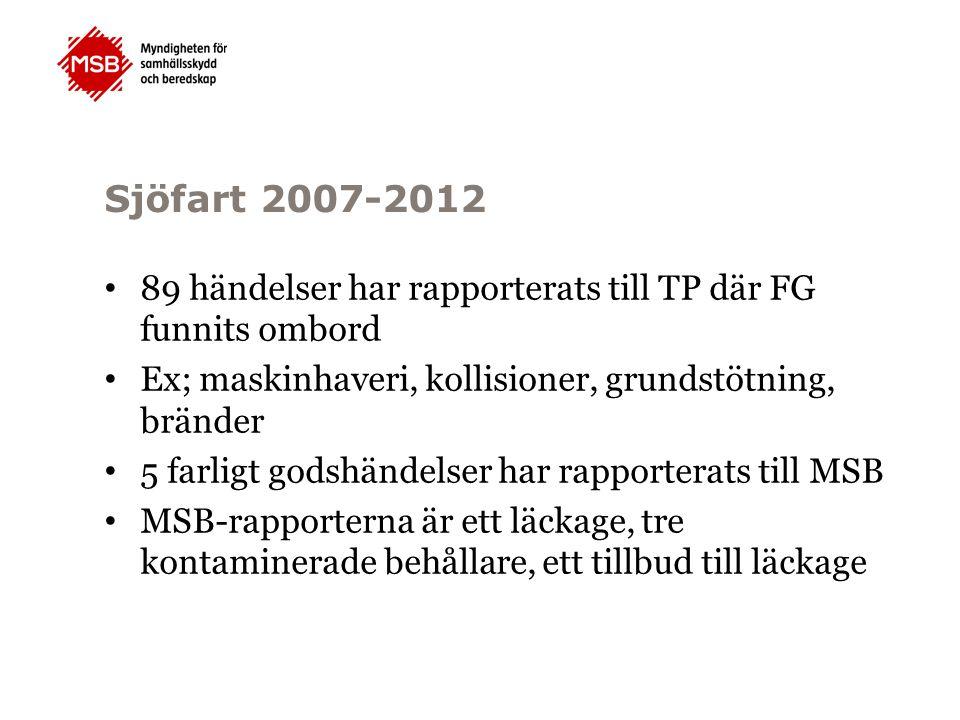 Sjöfart 2007-2012 89 händelser har rapporterats till TP där FG funnits ombord Ex; maskinhaveri, kollisioner, grundstötning, bränder 5 farligt godshänd