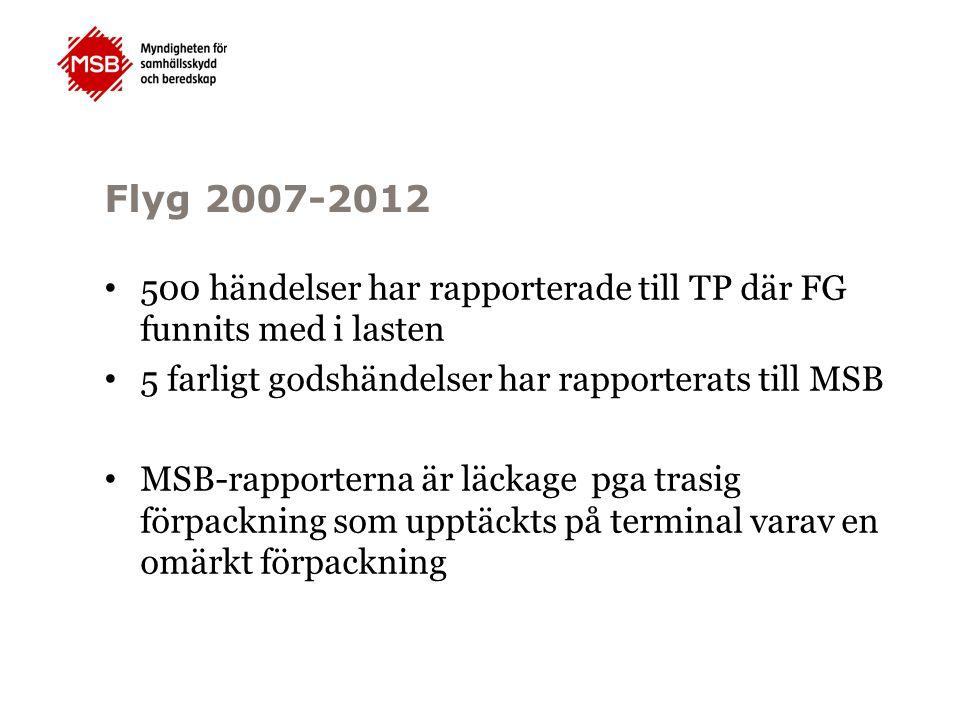 Flyg 2007-2012 500 händelser har rapporterade till TP där FG funnits med i lasten 5 farligt godshändelser har rapporterats till MSB MSB-rapporterna är