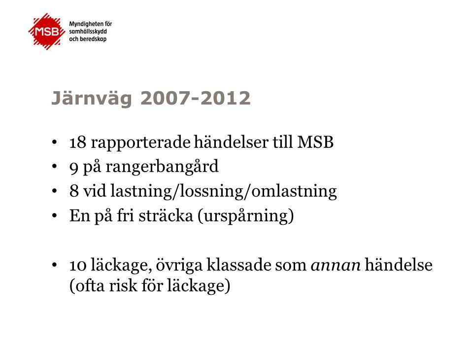 Järnväg 2007-2012 18 rapporterade händelser till MSB 9 på rangerbangård 8 vid lastning/lossning/omlastning En på fri sträcka (urspårning) 10 läckage,