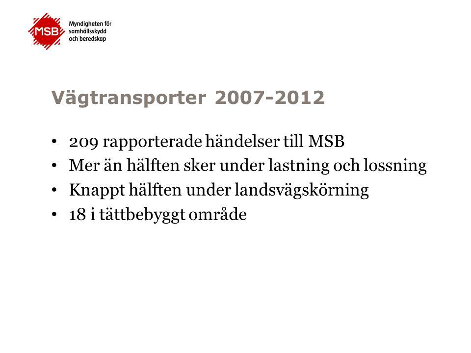 Vägtransporter 2007-2012 209 rapporterade händelser till MSB Mer än hälften sker under lastning och lossning Knappt hälften under landsvägskörning 18