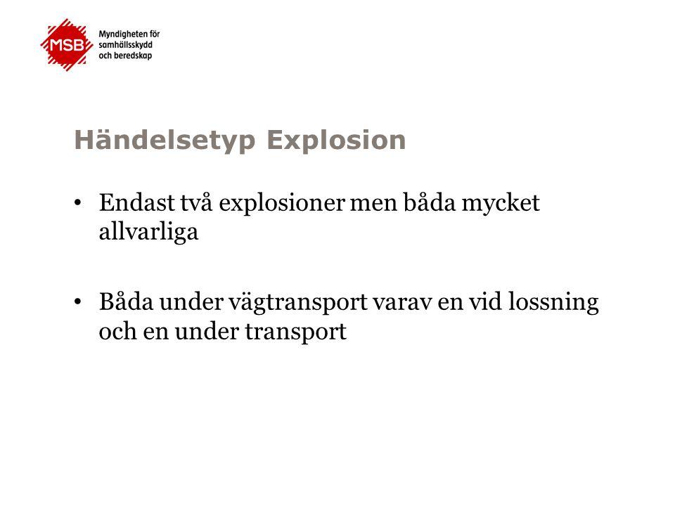 Händelsetyp Explosion Endast två explosioner men båda mycket allvarliga Båda under vägtransport varav en vid lossning och en under transport
