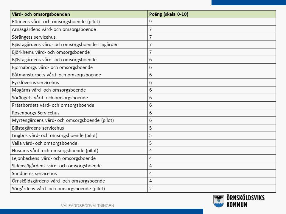 VÄLFÄRDSFÖRVALTNINGEN Vård- och omsorgsboendenPoäng (skala 0-10) Rönnens vård- och omsorgsboende (pilot)9 Arnäsgårdens vård- och omsorgsboende7 Sörängets servicehus7 Bjästagårdens vård- och omsorgsboende Lingården7 Björkhems vård- och omsorgsboende7 Bjästagårdens vård- och omsorgsboende6 Björnaborgs vård- och omsorgsboende6 Båtmanstorpets vård- och omsorgsboende6 Fyrklöverns servicehus6 Mogårns vård- och omsorgsboende6 Sörängets vård- och omsorgsboende6 Prästbordets vård- och omsorgsboende6 Rosenborgs Servicehus6 Myrtengårdens vård- och omsorgsboende (pilot)6 Bjästagårdens servicehus5 Lingbos vård- och omsorgsboende (pilot)5 Valla vård- och omsorgsboende5 Husums vård- och omsorgsboende (pilot)4 Lejonbackens vård- och omsorgsboende4 Sidensjögårdens vård- och omsorgsboende4 Sundhems servicehus4 Örnsköldsgårdens vård- och omsorgsboende4 Sörgårdens vård- och omsorgsboende (pilot)2