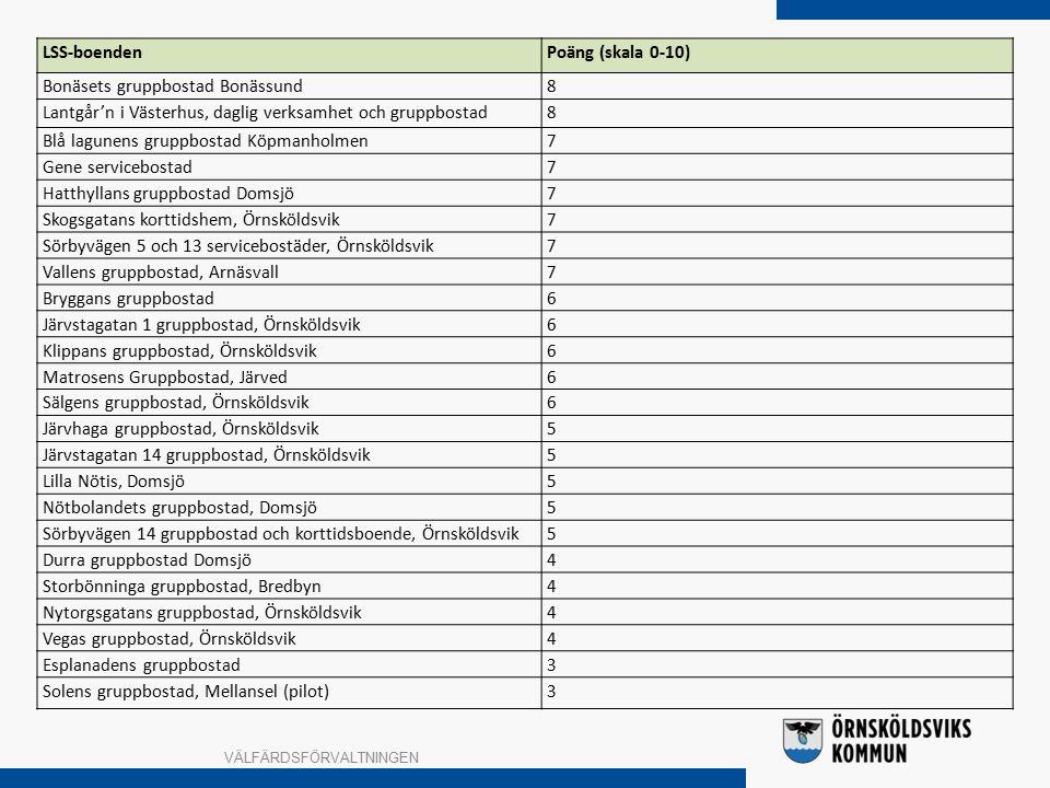 VÄLFÄRDSFÖRVALTNINGEN LSS-boendenPoäng (skala 0-10) Bonäsets gruppbostad Bonässund8 Lantgår'n i Västerhus, daglig verksamhet och gruppbostad8 Blå lagunens gruppbostad Köpmanholmen7 Gene servicebostad7 Hatthyllans gruppbostad Domsjö7 Skogsgatans korttidshem, Örnsköldsvik7 Sörbyvägen 5 och 13 servicebostäder, Örnsköldsvik7 Vallens gruppbostad, Arnäsvall7 Bryggans gruppbostad6 Järvstagatan 1 gruppbostad, Örnsköldsvik6 Klippans gruppbostad, Örnsköldsvik6 Matrosens Gruppbostad, Järved6 Sälgens gruppbostad, Örnsköldsvik6 Järvhaga gruppbostad, Örnsköldsvik5 Järvstagatan 14 gruppbostad, Örnsköldsvik5 Lilla Nötis, Domsjö5 Nötbolandets gruppbostad, Domsjö5 Sörbyvägen 14 gruppbostad och korttidsboende, Örnsköldsvik5 Durra gruppbostad Domsjö4 Storbönninga gruppbostad, Bredbyn4 Nytorgsgatans gruppbostad, Örnsköldsvik4 Vegas gruppbostad, Örnsköldsvik4 Esplanadens gruppbostad3 Solens gruppbostad, Mellansel (pilot)3