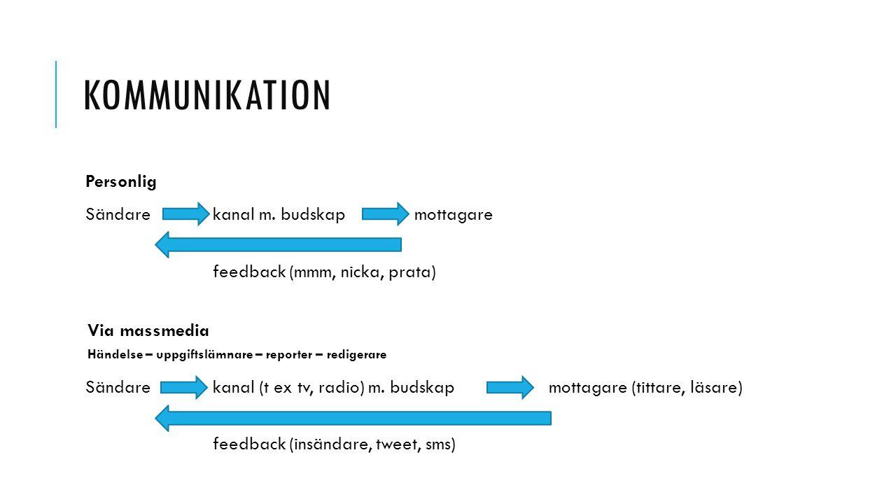 KOMMUNIKATION Personlig Sändare kanal m. budskapmottagare feedback (mmm, nicka, prata) Via massmedia Händelse – uppgiftslämnare – reporter – redigerar