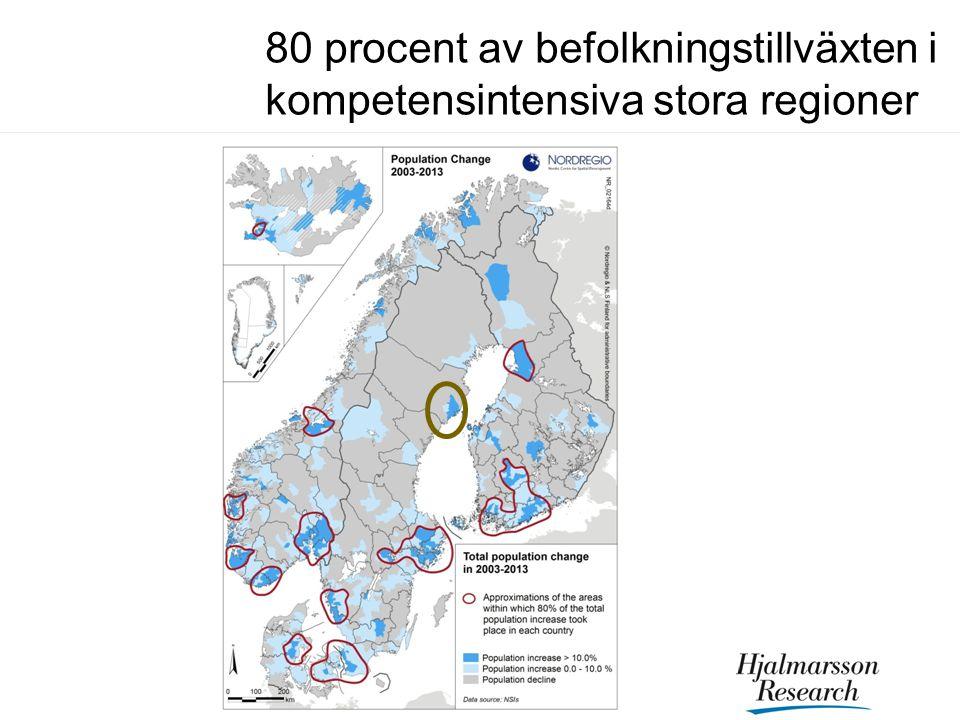 80 procent av befolkningstillväxten i kompetensintensiva stora regioner