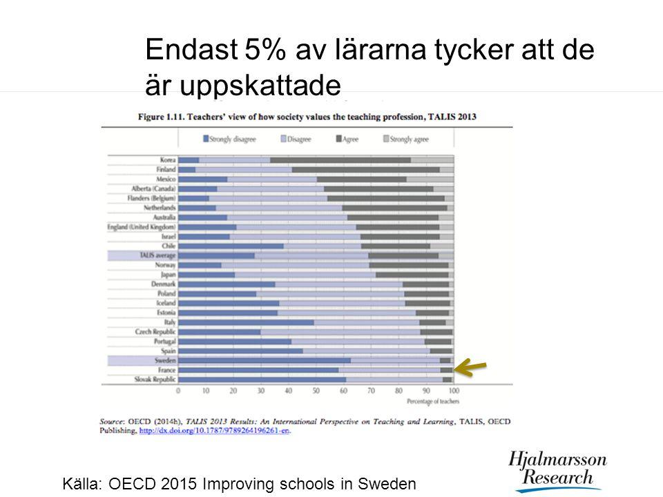 Endast 5% av lärarna tycker att de är uppskattade Källa: OECD 2015 Improving schools in Sweden