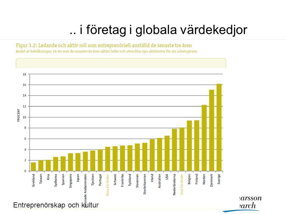 .. i företag i globala värdekedjor Entreprenörskap och kultur