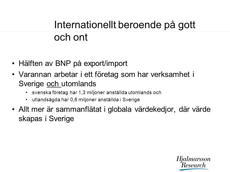 Internationellt beroende på gott och ont Hälften av BNP på export/import Varannan arbetar i ett företag som har verksamhet i Sverige och utomlands sve