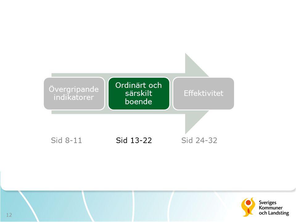 Övergripande indikatorer Ordinärt och särskilt boende Effektivitet Sid 8-11Sid 13-22Sid 24-32 12