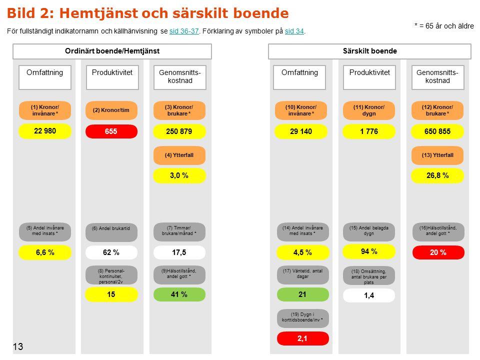 (5) Andel invånare med insats * (7) Timmar/ brukare/månad * (2) Kronor/tim 6,6 % 17,5 655 (14) Andel invånare med insats * (11) Kronor/ dygn 4,5 % 1 776 (17) Väntetid, antal dagar 21 (15) Andel belagda dygn 94 % (9)Hälsotillstånd, andel gott * 41 % (16)Hälsotillstånd, andel gott * 20 % (1) Kronor/ invånare * (4) Ytterfall 22 980 3,0 % 650 85529 140 26,8 % 250 879 (19) Dygn i korttidsboende/inv * 2,1 (10) Kronor/ invånare * (12) Kronor/ brukare * (13) Ytterfall (3) Kronor/ brukare * (18) Omsättning, antal brukare per plats 1,4 (6) Andel brukartid (8) Personal- kontinuitet, personal/2v 15 62 % Bild 2: Hemtjänst och särskilt boende Genomsnitts- kostnad ProduktivitetOmfattning Ordinärt boende/Hemtjänst Genomsnitts- kostnad ProduktivitetOmfattning Särskilt boende * = 65 år och äldre 13 För fullständigt indikatornamn och källhänvisning se sid 36-37.