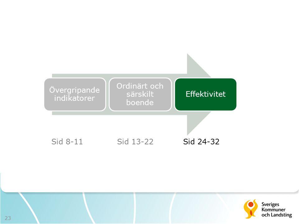 Övergripande indikatorer Ordinärt och särskilt boende Effektivitet Sid 8-11Sid 13-22Sid 24-32 23