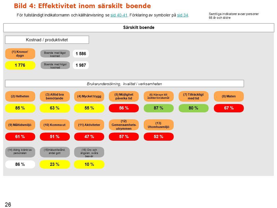 (2) Helheten(8) Maten (10) Komma ut(11) Aktiviteter (6) Hänsyn till åsikter/önskemål (5) Möjlighet påverka tid (7) Tillräckligt med tid (9) Måltidsmiljö (12) Gemensamhets- utrymmen (13) Utomhusmiljö (3) Alltid bra bemötande (4) Mycket trygg Bild 4: Effektivitet inom särskilt boende För fullständigt indikatornamn och källhänvisning se sid 40-41.