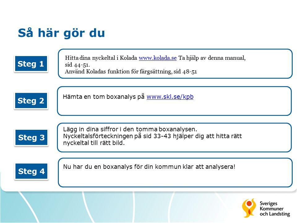 Så här gör du Hitta dina nyckeltal i Kolada www.kolada.se Ta hjälp av denna manual,www.kolada.se sid 44-51. Använd Koladas funktion för färgsättning,