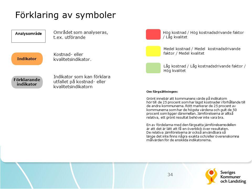 Förklaring av symboler 34 Indikator Förklarande indikator Hög kostnad / Hög kostnadsdrivande faktor / Låg kvalitet Om färgsättningen: Grönt innebär at