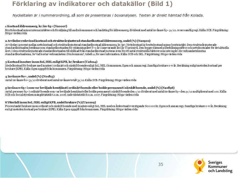 1 Kostnad äldreomsorg, kr/inv 65+ (N20007) Bruttokostnad minus interna intäkter och försäljning till andra kommuner och landsting för äldreomsorg, div