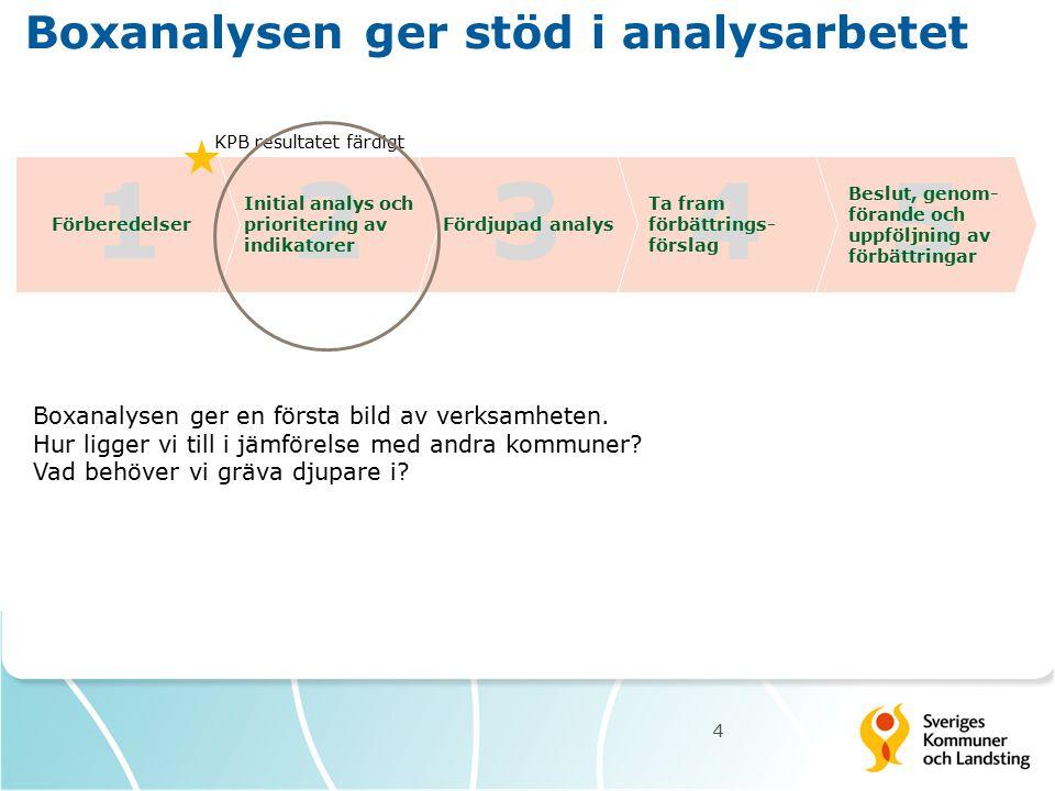 Boxanalysen ger stöd i analysarbetet 4 13425 Beslut, genom- förande och uppföljning av förbättringar Ta fram förbättrings- förslag Fördjupad analys In