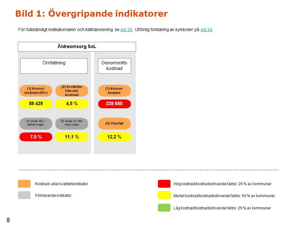 (2) Avvikelse från std. kostnad (5) Andel inv 65+ med insats 11,1 % 4,5 % (4) Andel 80+ i befolkningen 7,0 % (1) Kronor/ invånare (65+) (3) Kronor/ br